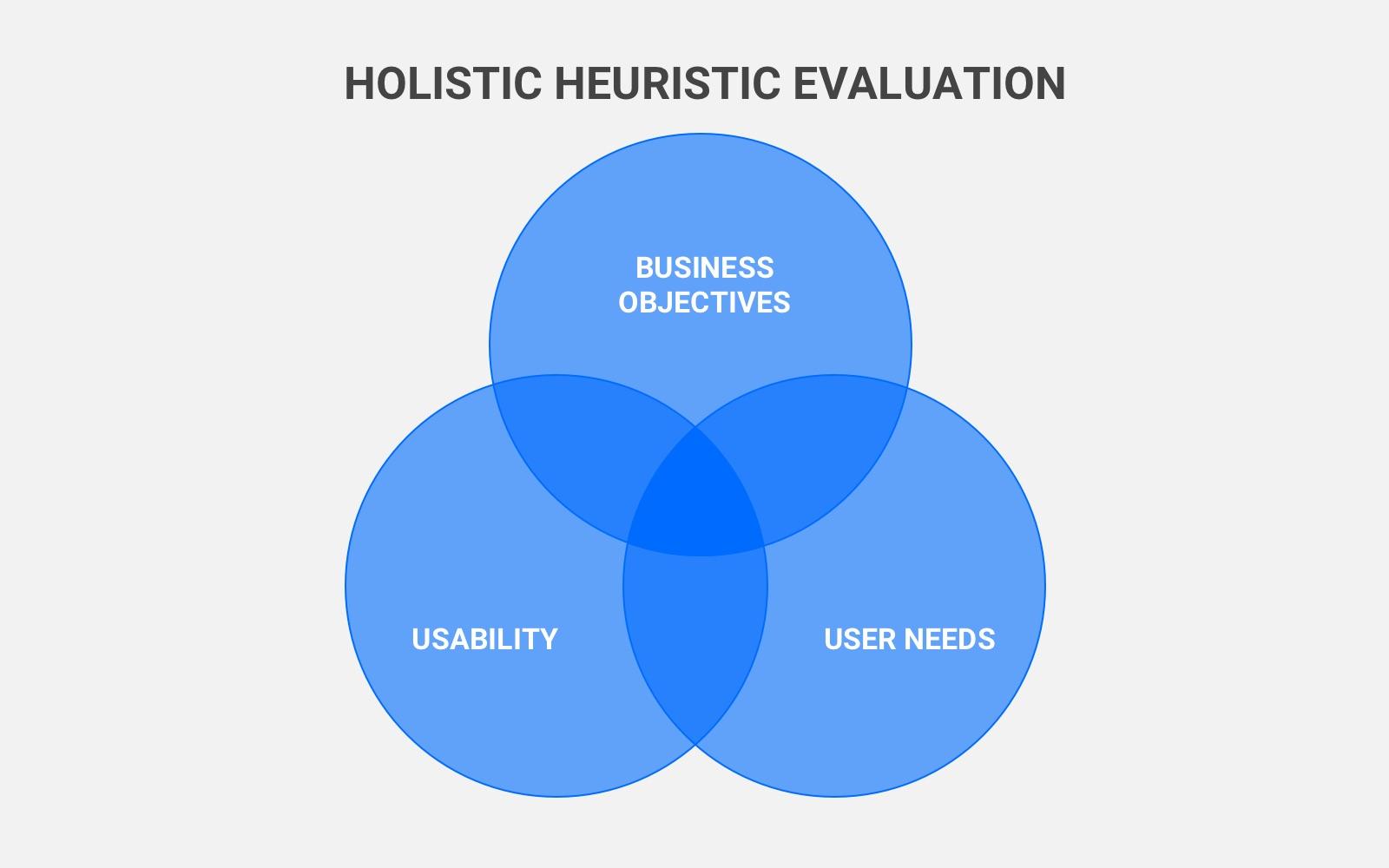 Holistic Hueristic Evaluation in UX Design