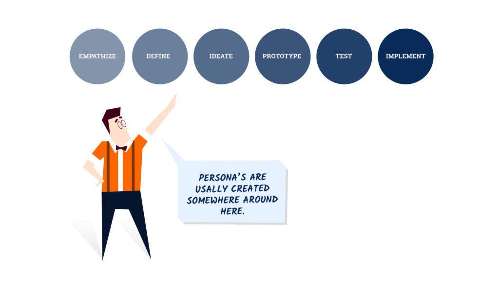 Personas are usually created just before the ideation phase and just after the research stage.